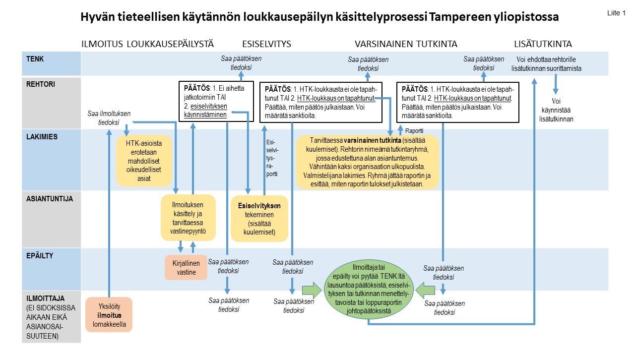 Hyvän tieteellisen käytännön loukkausepäilyn käsittelyprosessi Tampereen yliopistossa